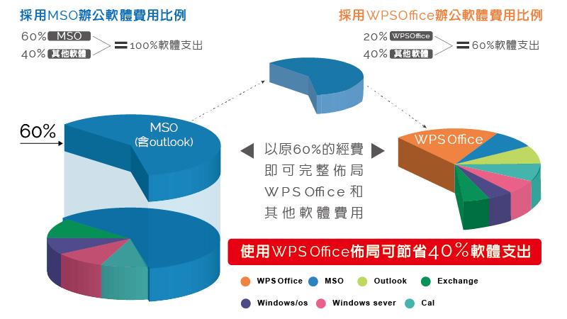 Wps Outlook